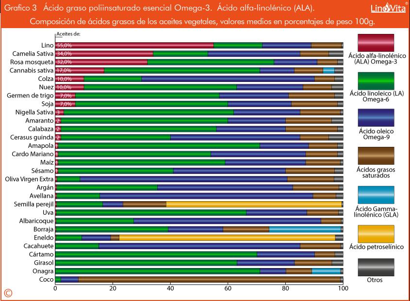 Grafico 3 Composicion de aceites vegetales en grasas omega 3 acido alfa linolenico