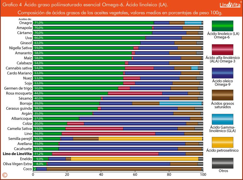 Grafico 4 Composicion de aceites vegetales en grasas omega 6 acido linoleico