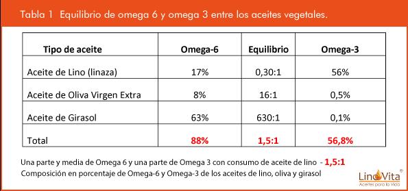 Tabla 1 Equilibrio entre omega 6 y omega 3 entre consumo de aceites vegetale