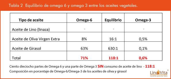 Tabla 2 Equilibrio entre omega 6 y omega 3 entre consumo de aceites vegetale